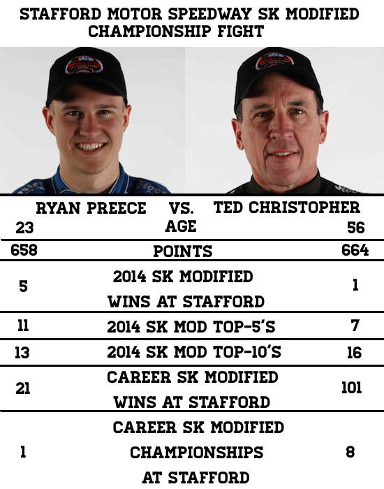 Tale of the Tape TV v Preece